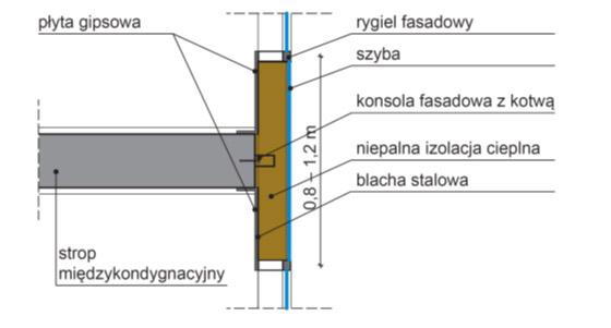 dafa-strop