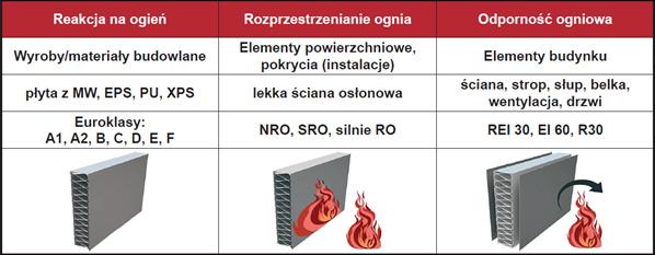 rodzaje-klasyfikacji-ogniowych