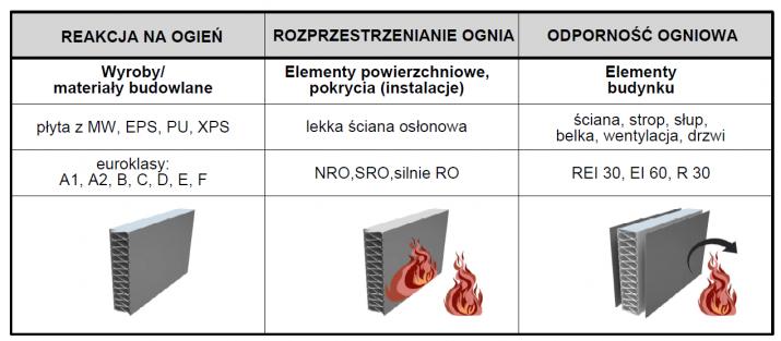 dafa-reakcje-na-ogien-tabelka